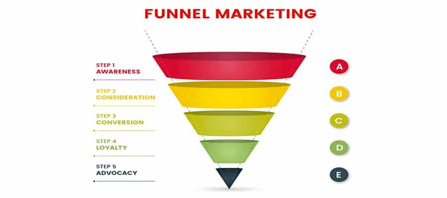 come funziona il funnel marketing