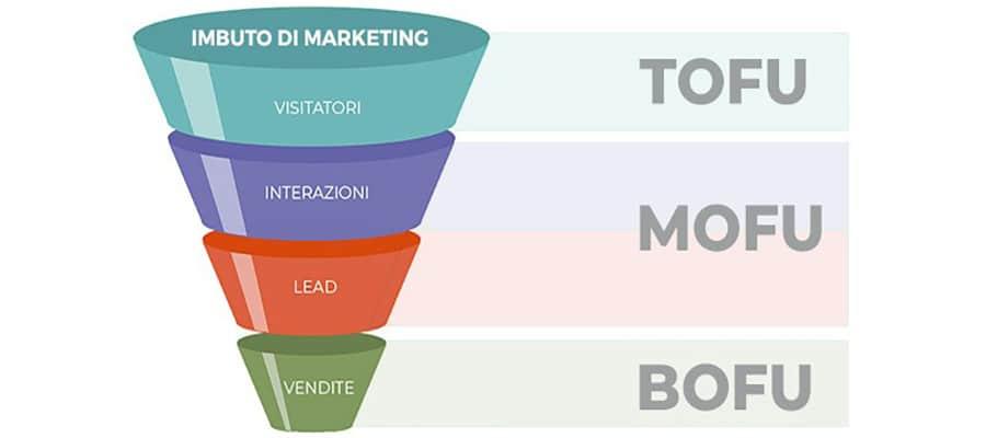 livelli di profondità funnel marketing